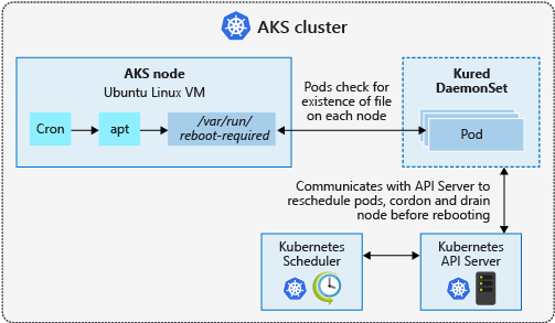 AKS node update and reboot process with kured
