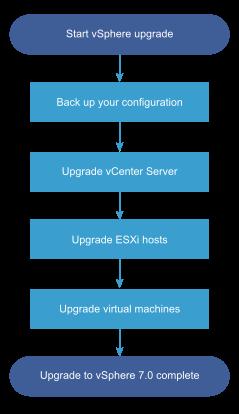 vCenter upgrade algorithm