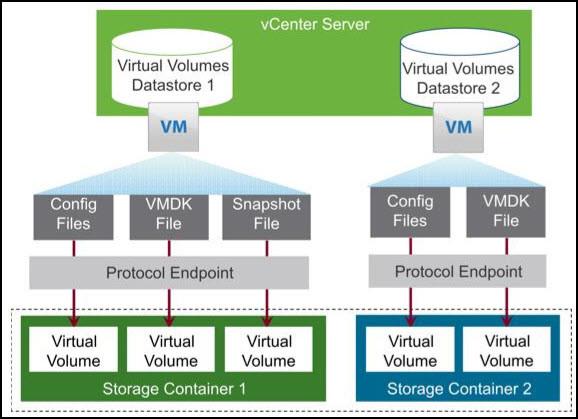 VMware vVols and storage array