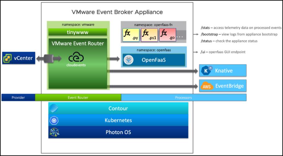 VMware Event Broker Appliance Architecture