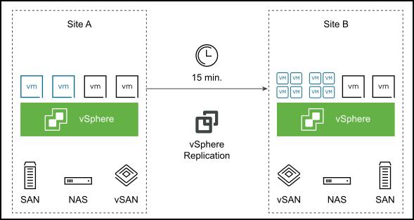 VMware vSphere Replication