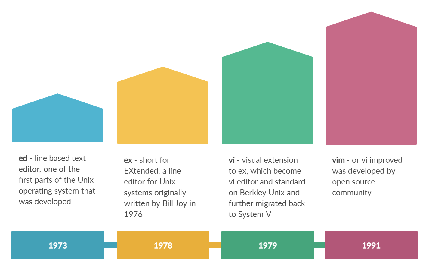 Vi editor and its predecessors - historical timeline