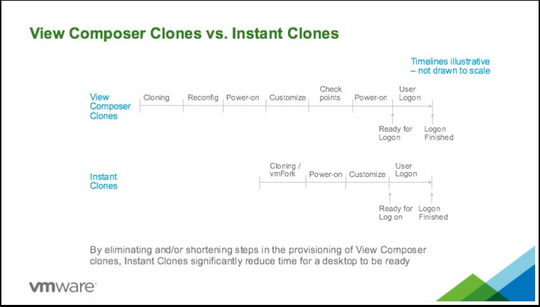 View Composter Clones vs. Instant Clones