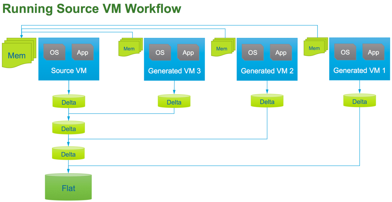 Running Source VM Workflow