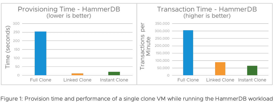 Provision time and perfomance / HammerDB