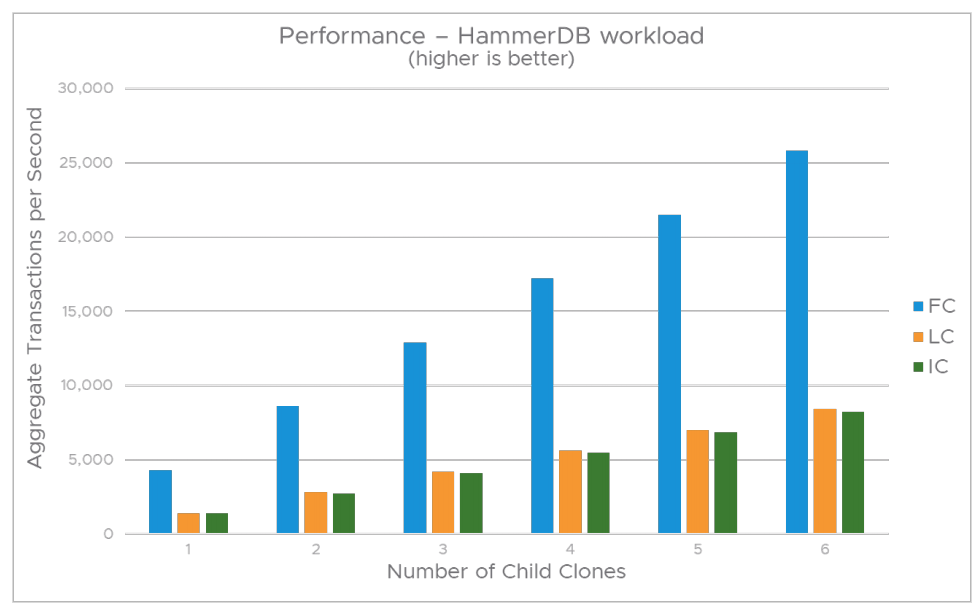 Perfomance - HammerDB workload