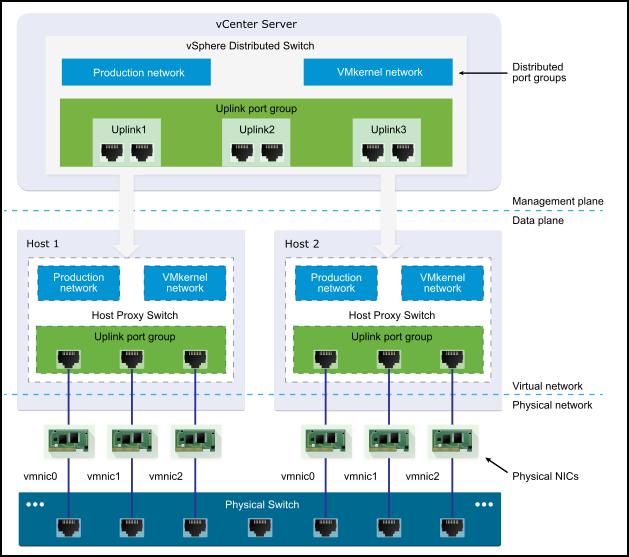 VMware vDS architecture