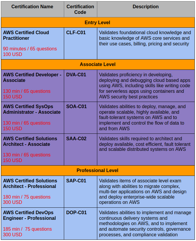 Table 1. AWS Certifications from Foundation to Professional Level