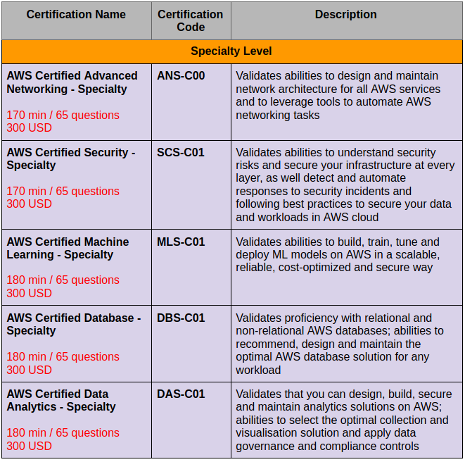 Table 2. AWS Certifications - Specialty Level
