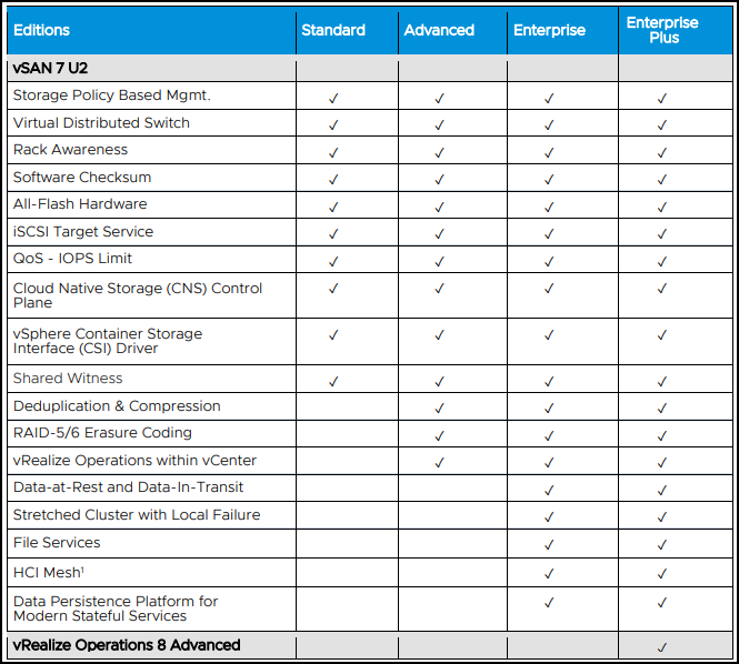 License editions and product features