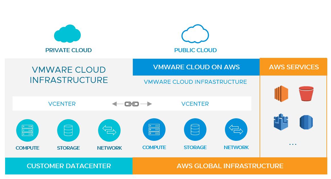 Private cloud and public cloud