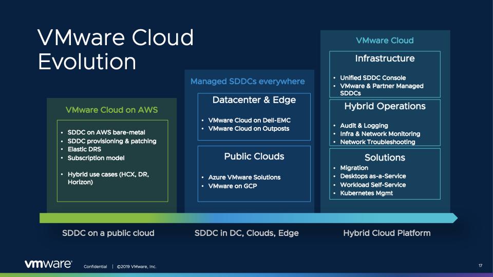 VMware Cloud Evolution