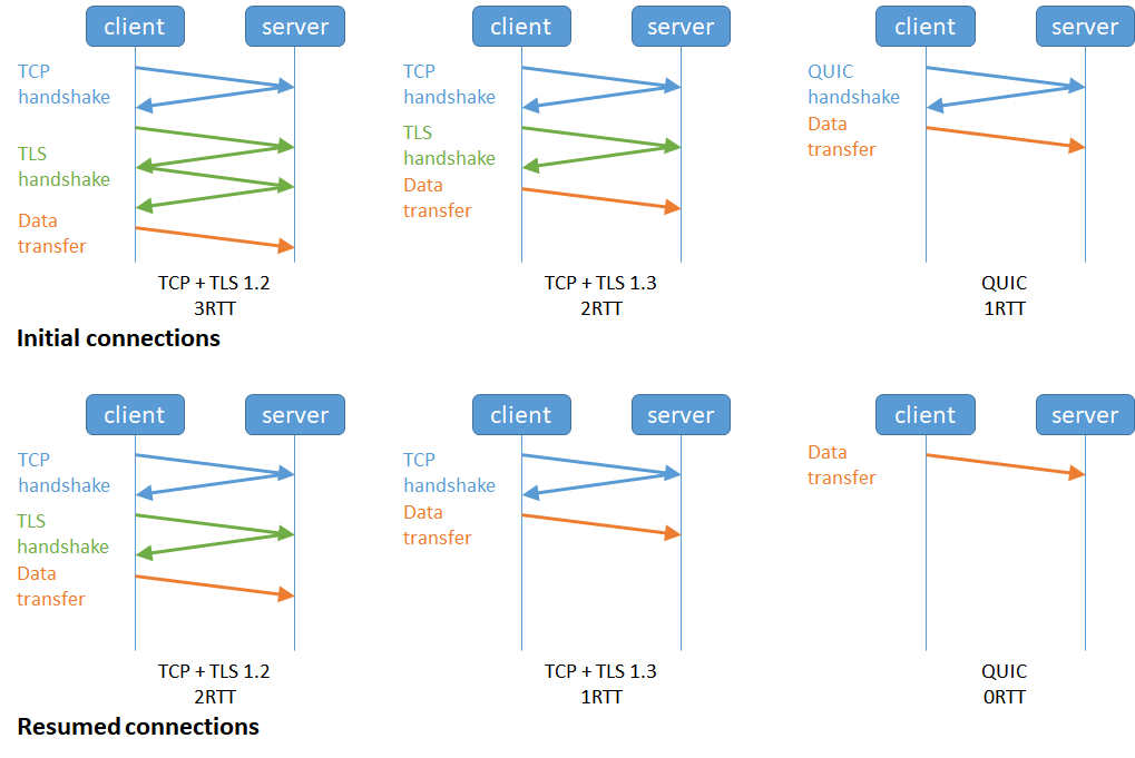 Figure : QUIC reduces the round trips during the TLS handshake significantly