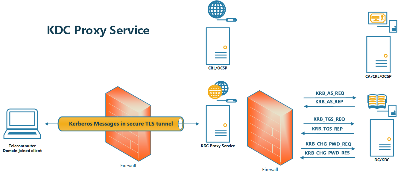 Figure 6: High-level overview of the KDC Proxy Service