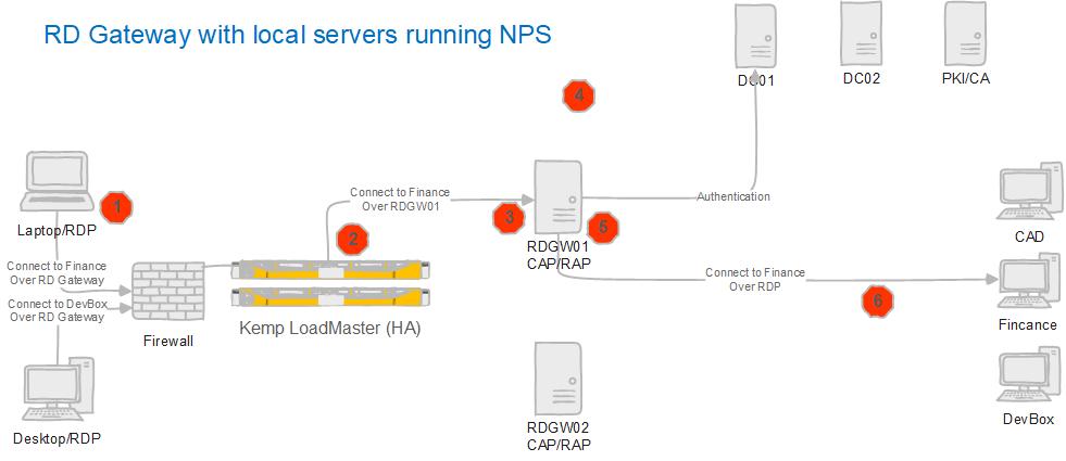 Figure 3: An RDP session an RD Gateway