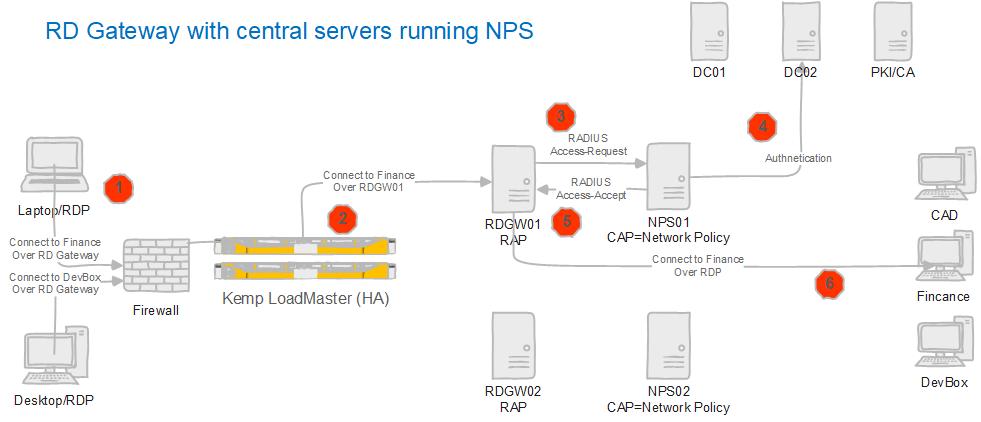 Figure 4: An RDP session over an RD Gateway & a central server running NPS