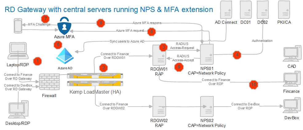 Figure 2: An RDP session over an RD Gateway & a central server running NPS Extension for Azure MFA installed