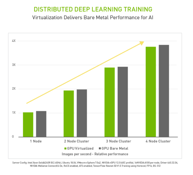 Distributed deep learning training