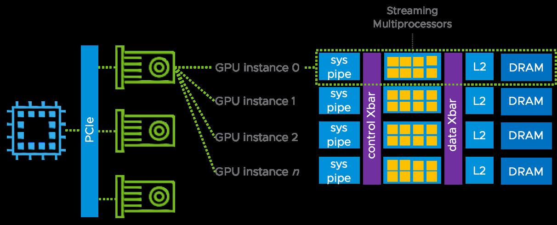 Multi-Instance GPU (MIG) mode