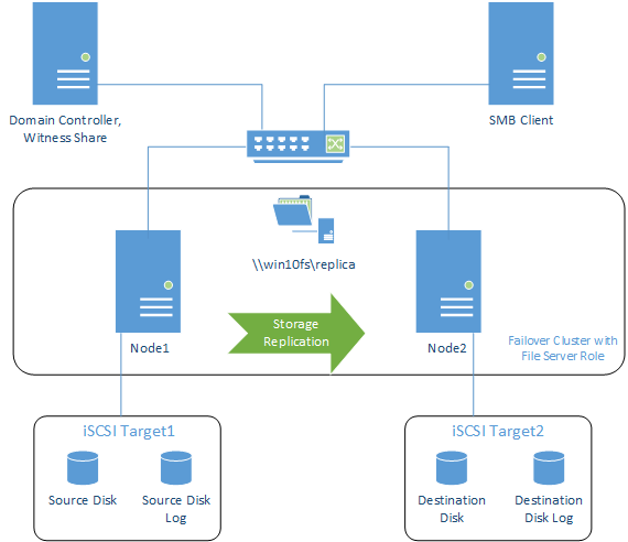 Storage Replica Failover Cluster with File Server role