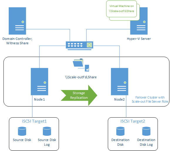 Storage Replication Failover Cluster with Scale-out File Server Role
