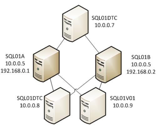 How to configure a server cluster using MS SQL Server 2008