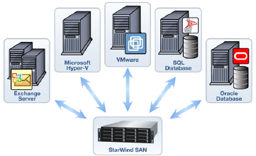How to Build a SAN Guide: Convert Any Windows Server Into Shared Storage