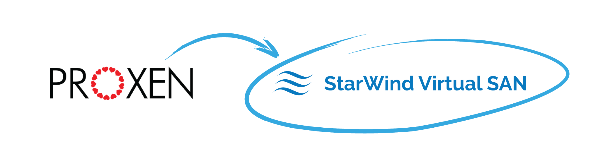 Veeam and StarWind Combined Customer Success Story