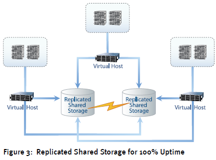 100% Storage Uptime: Overcoming vSphere's Single Point of Failure
