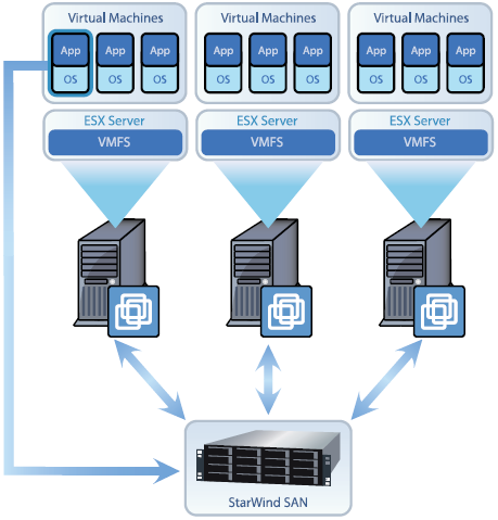 Creating the Ideal SMB SAN with StarWind and vSphere