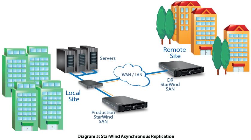The Revolutionary Solution: StarWind Native SAN for Hyper V