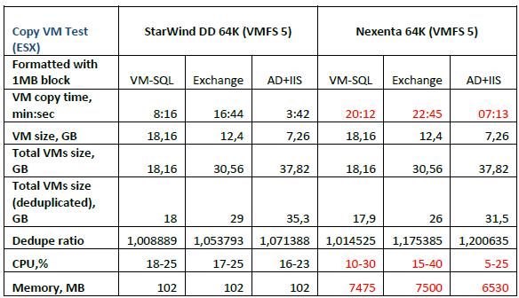 StarWind Deduplication vs Nexenta Deduplication Test Report