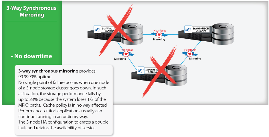 Why Is 3 Way Synchronous Mirroring Better Than 2 Way?