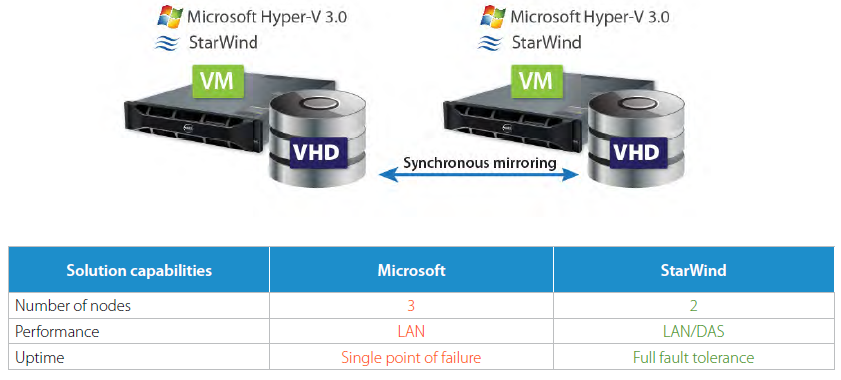 Virtualization Reality: Why StarWind Virtual SAN Solutions Deliver Value When Compared to Windows Server 2012 R2