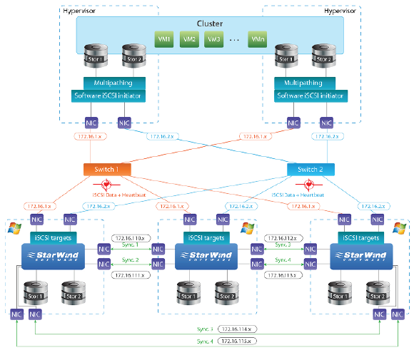 StarWind High Availability Best Practices