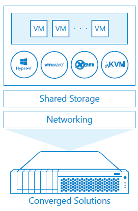 Hyper Converged with Software Defined Storage