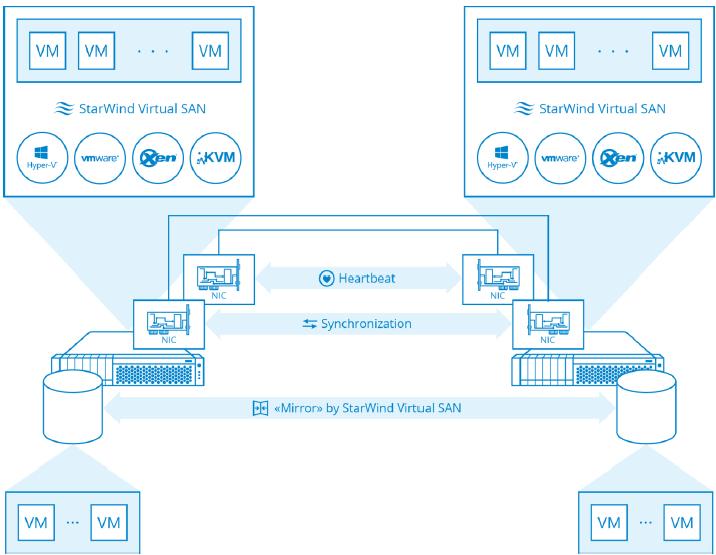 Server Side Storage, Defined for Hyper V