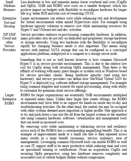 StarWind Virtual SAN Hardware Agnostic Hyper Convergence for Microsoft Hyper V