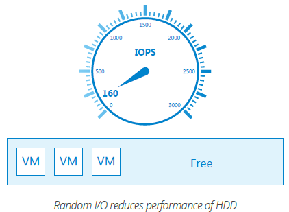 Turning TBs into IOPS
