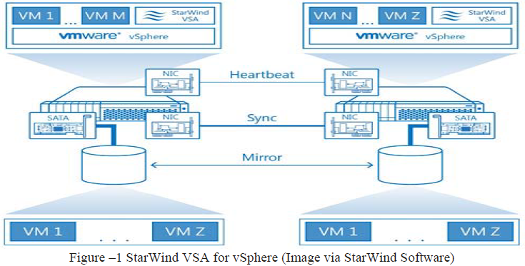 StarWind Virtual SAN Hardware Agnostic Hyper Convergence for vSphere