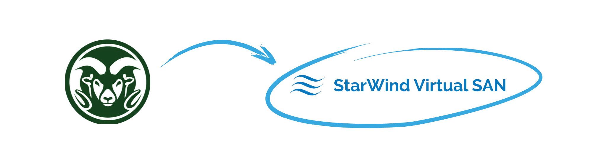 Successful Implementation of StarWind's Virtual SAN in University Advancement Makes it the Standard for Future Clustering Projects