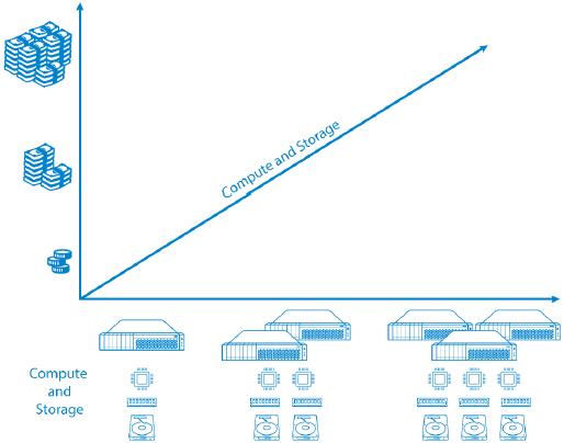 Rechenleistung und Speicher getrennt (Compute and storage separated)