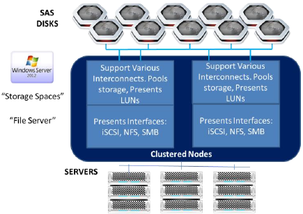 Software Defined Storage Architecture: Optimizing Business Value and Minimizing Risk in Microsoft/VMware Storage Strategies