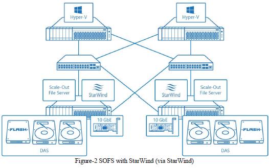 StarWind Virtual SAN for Microsoft SOFS