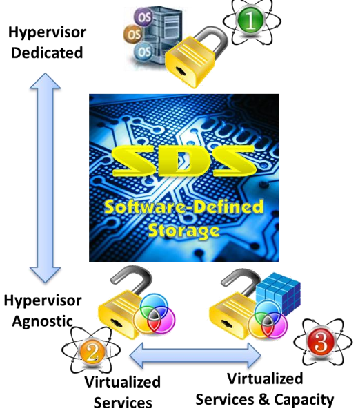 Virtual SAN: the New Storage Meme for Virtual Storage Environments