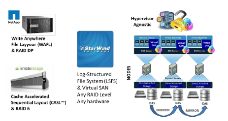 Eliminating the I/O Blender Effect and Realizing World Class Storage Performance in Virtual Storage Environments