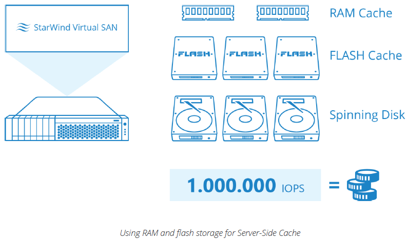 StarWind Virtual SAN and Hyper V over SMB 3.0