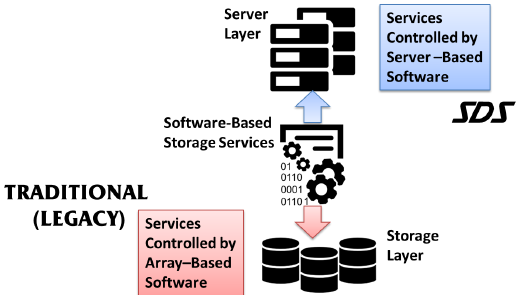 Microsoft Clustered Storage Spaces and StarWind Virtual SAN for a Complete Software Defined Storage Solution