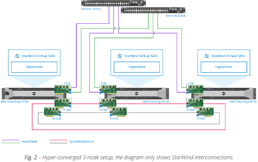 StarWind Virtual SAN Reference Architecture for Dell PowerEdge R730