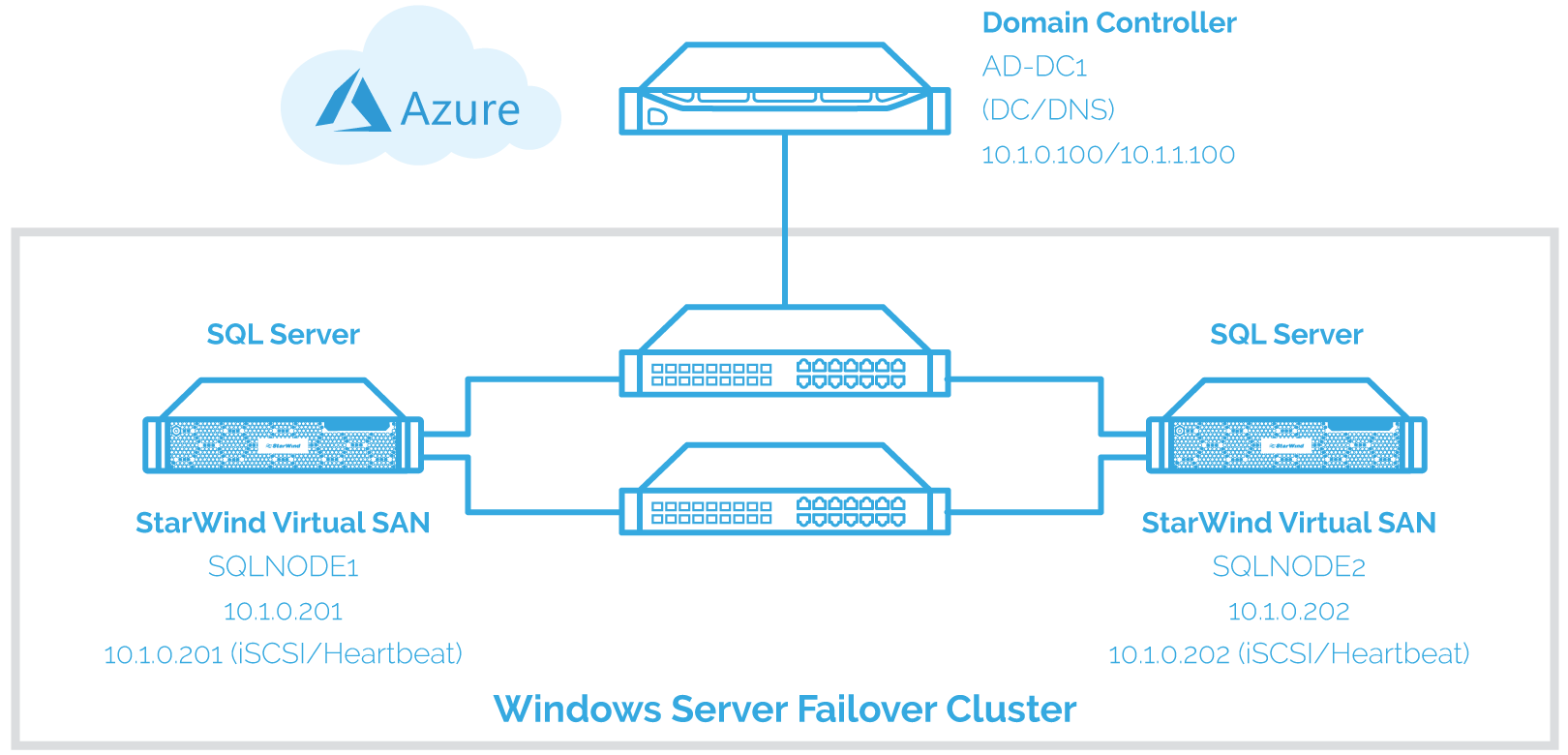 Installing and Configuring a SQL Server Failover Clustered